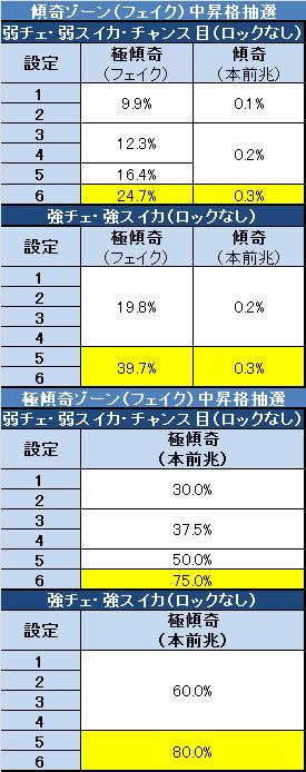 花の慶次3 戦極めし傾奇者の宴 傾奇ゾーン昇格抽選(修正)