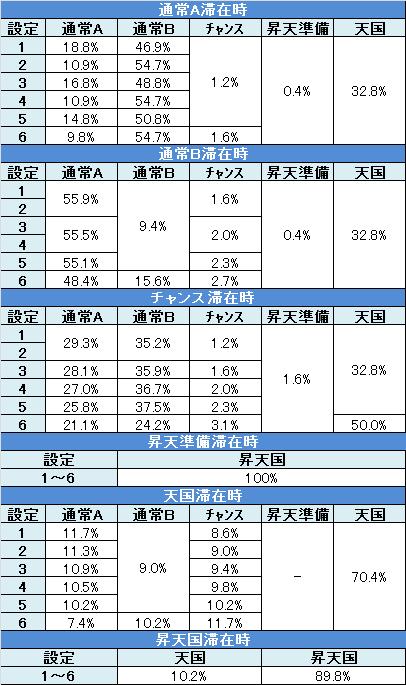 バガナックルー モード移行率