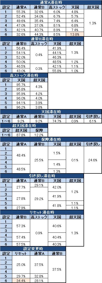 パチスロ キングパルサー モード移行率完成版