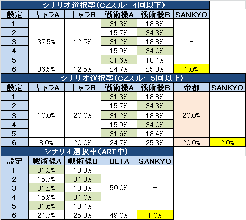 トータルイクリプス REGシナリオ選択率