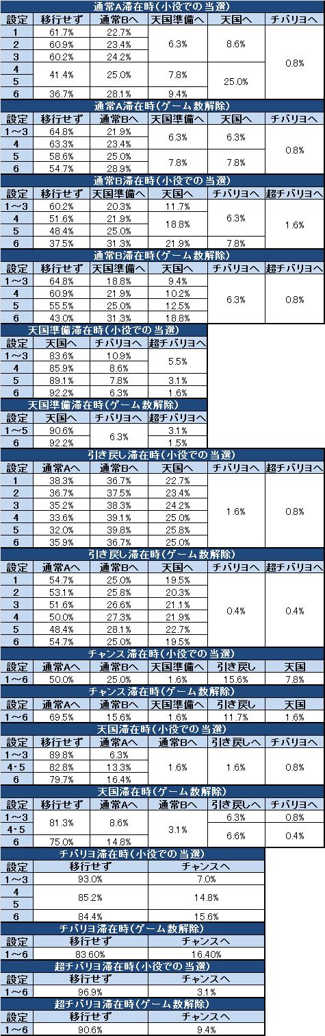 ニューチバリヨ モード移行率