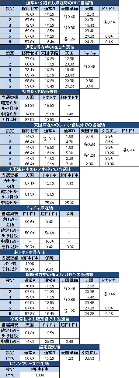 沖パラ モード移行率解析